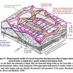 Strike Slip Fault Block Diagram Dana 80 Rear Axle The Gallery For Gt Reverse Animation