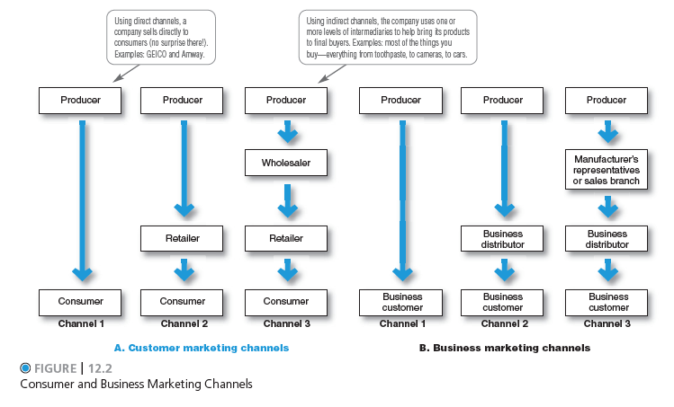 Supply Chain Process Flow Pictures to Pin on Pinterest