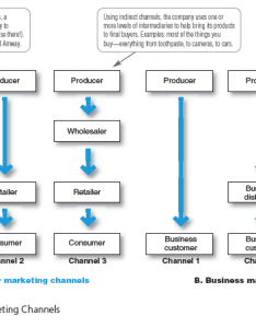 Supply chain flow chart instructional design for  learning course project also mod iv rh instructionaldesigninelearning weebly