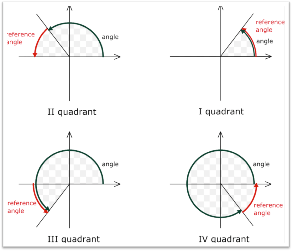 Trigonometry Quadrant Rules