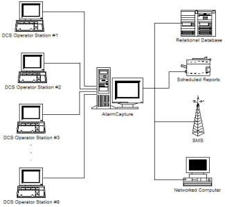 Introducción a los Sistemas de Control Distribuido DCS