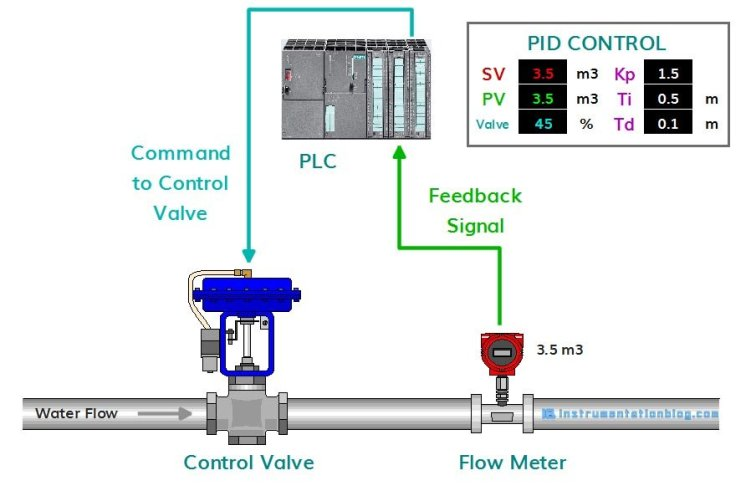what is control valve