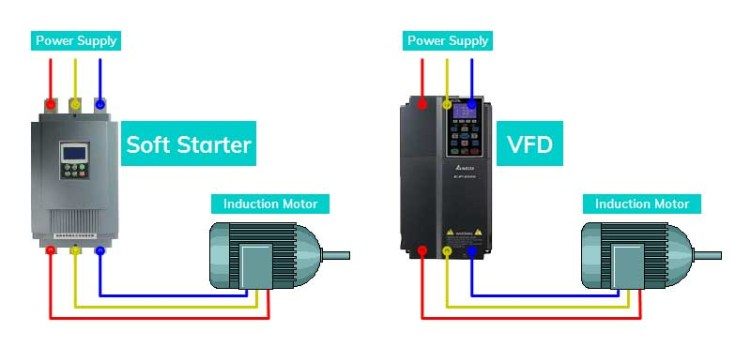 Difference between Soft Starter and VFD