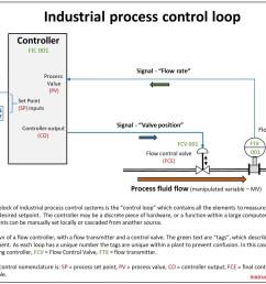 industrial process control loop jpg1396x1054 231 kb [ 1396 x 1054 Pixel ]