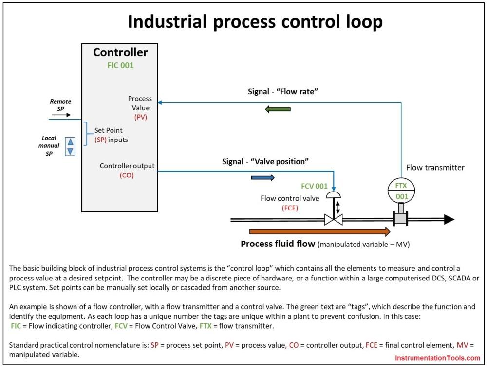 medium resolution of industrial process control loop jpg1396x1054 231 kb