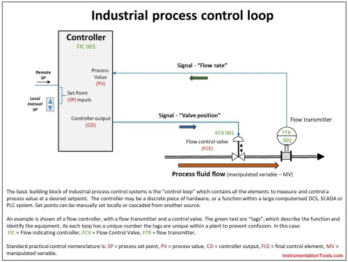 small resolution of industrial process control loop jpg1396x1054 231 kb