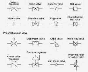 P&ID valve symbols  Instrumentation Forum