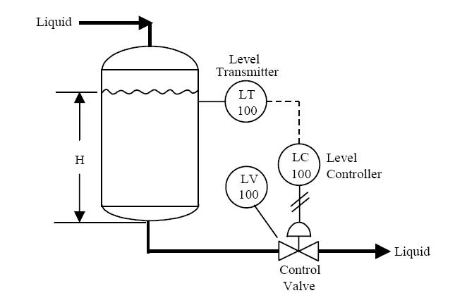 block diagram of general measurement system