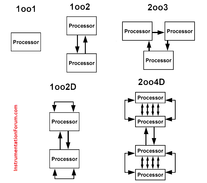 logic diagram of 1oo2