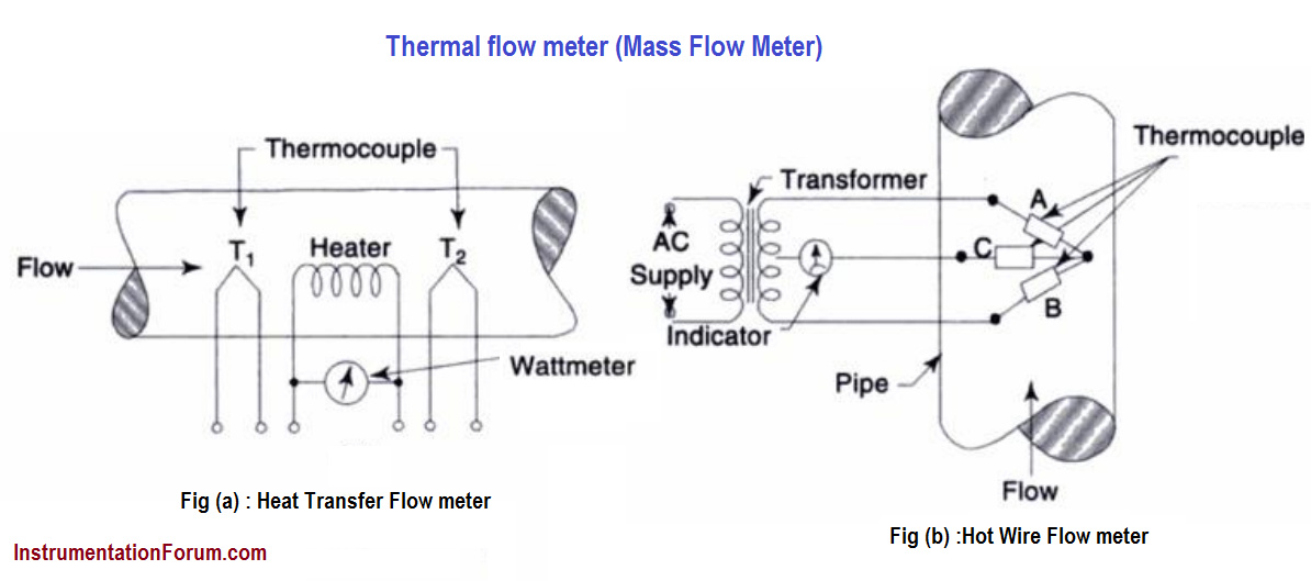 Explain about Thermal flow meter (Mass Flow Meter