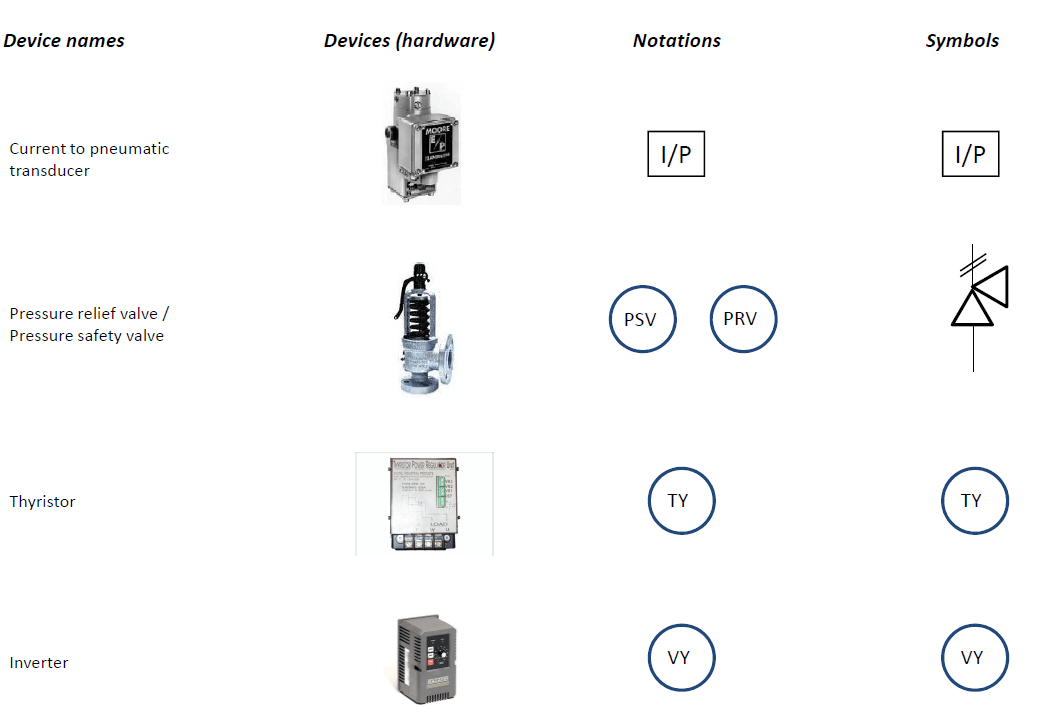 Piping and instrumentation diagram (P&ID) Symbols