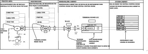 What is Instrument Loop Diagrams?  Distributed Control