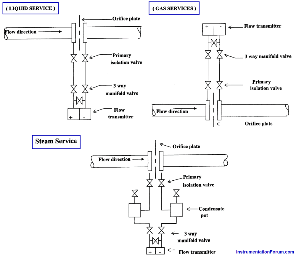 medium resolution of piping for a different pressure flow transmitter