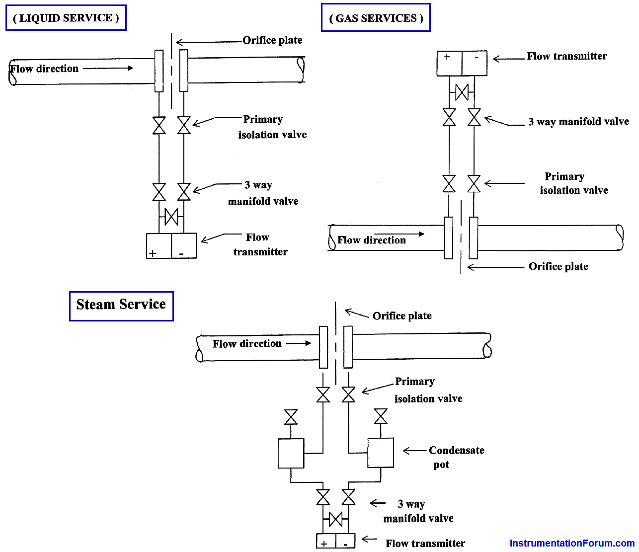 hight resolution of piping for a different pressure flow transmitter