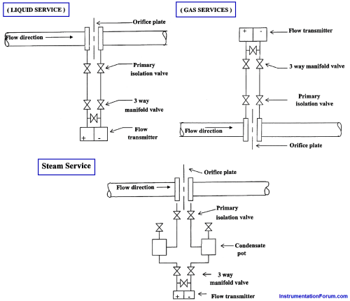 small resolution of piping for a different pressure flow transmitter