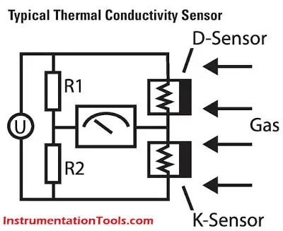 Gas Detectors Working Principle Instrumentation Tools