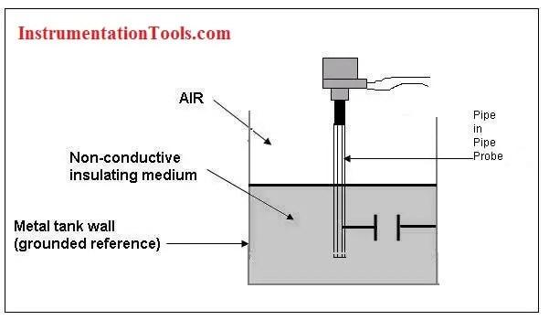 Capacitance Level Measurement Working Principle