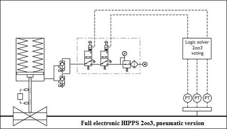 Overview of HIPPS System Instrumentation Tools