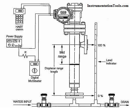 Calibration of Displacer Level Transmitter Instrumentation