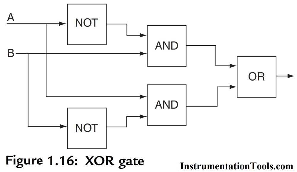medium resolution of logic diagram of xor gate