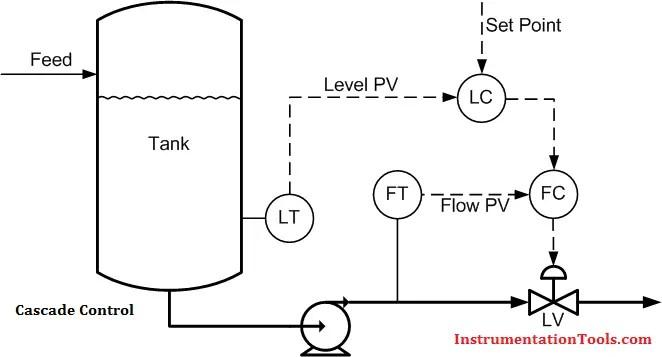 Cascade Control Principle Instrumentation Tools