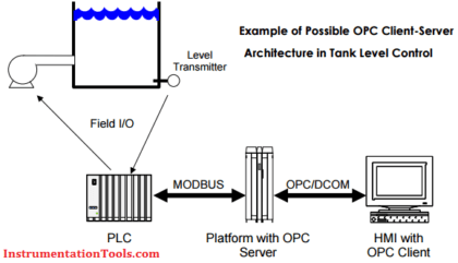 Convert 4-20ma current output to foundation fieldbus