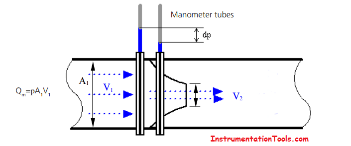 What is a Differential Pressure Flow meter