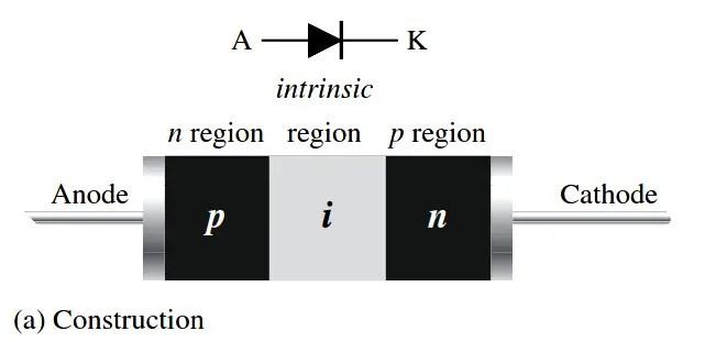 Pin Diode Working Principle Ppt