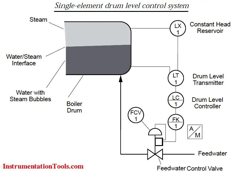 Basics of Wellhead Control Panel (WHCP) Instrumentation Tools