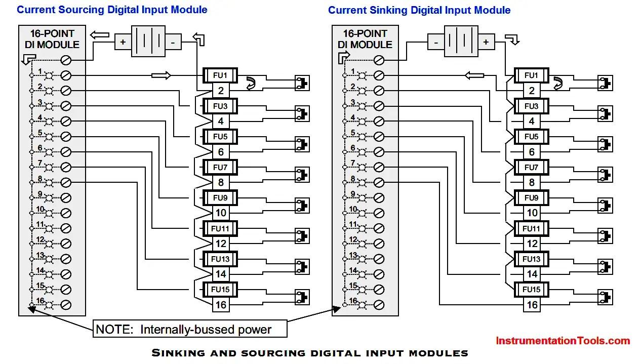 PLC/DCS Digital Signals Wiring Techniques Instrumentation