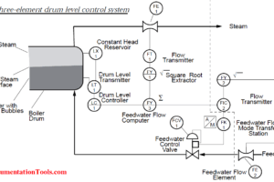 three element boiler drum level control.ppt Archives