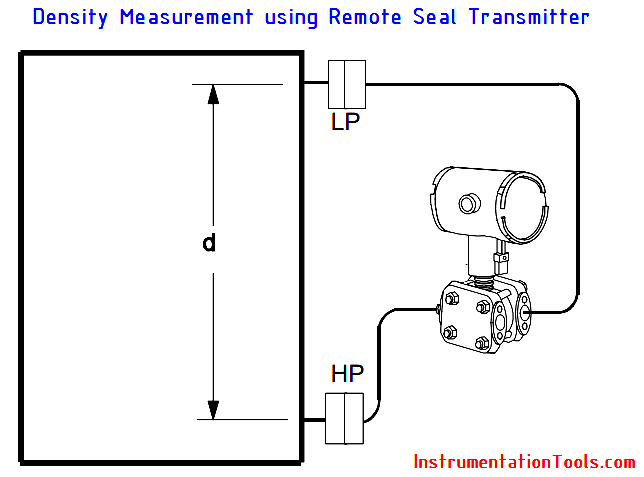 Remote Seal Differential Pressure Transmitters Principle