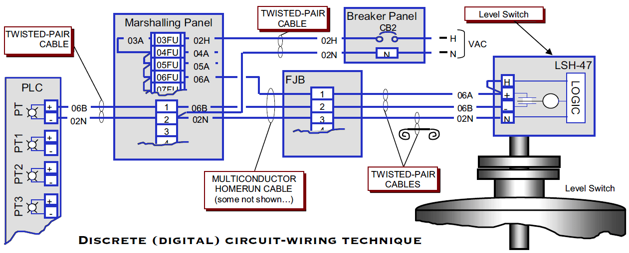 Junction Box Termination Diagram