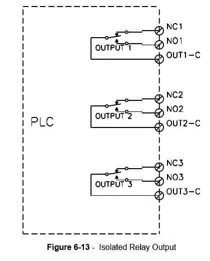 PLC Output Types Instrumentation Tools