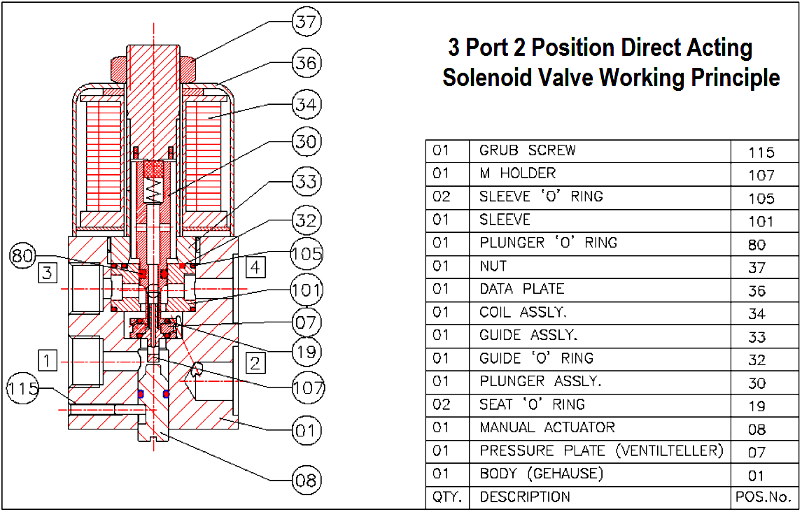 hight resolution of 3 port 2 position direct acting solenoid valve