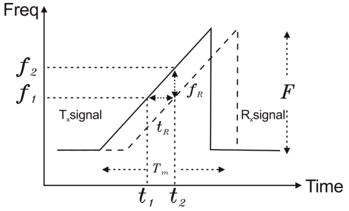 fmcw radar block diagram intertherm wiring level transmitter working principle instrumentation tools