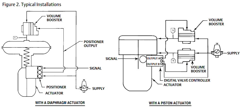 medium resolution of volume booster working principle