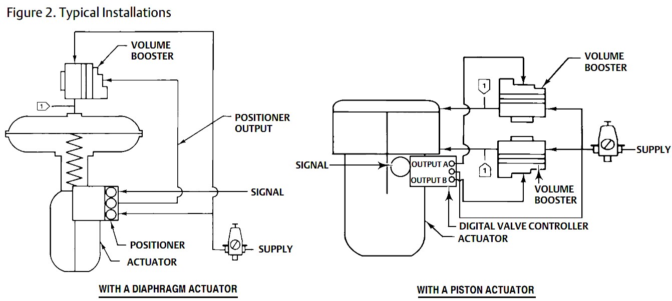 hight resolution of volume booster working principle