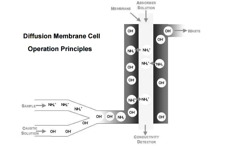 Ammonia Analyzer Principle Instrumentation Tools