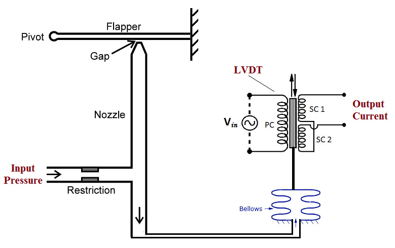 Pressure to Current (P/I) Converter Principle