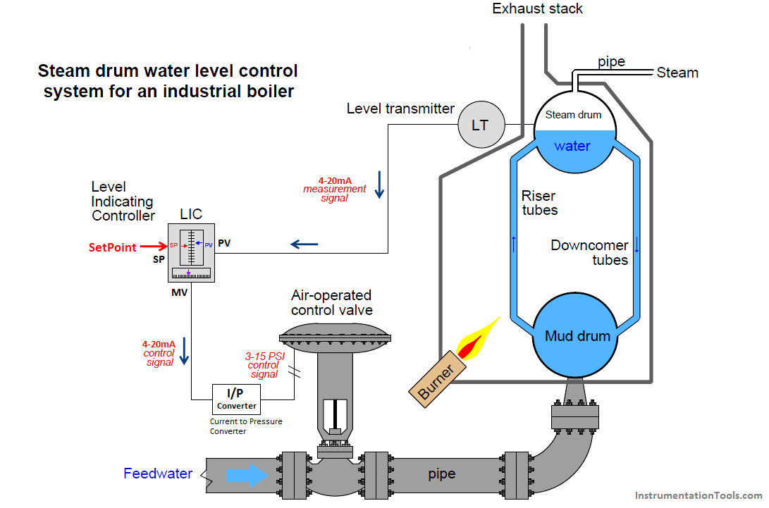 hight resolution of drum water level control