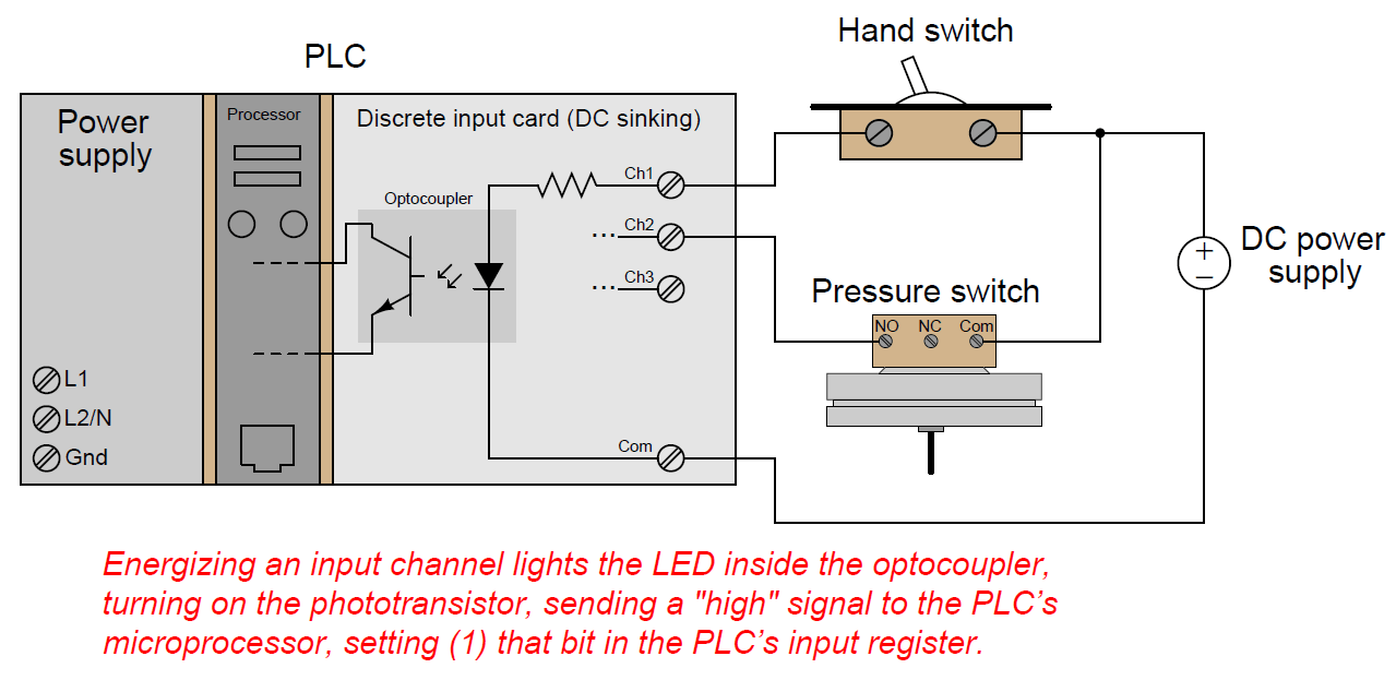 hight resolution of plc digital input and digital output modules plc hardware plc io plc wiring diagram