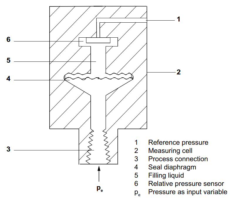 Gage and Absolute Pressure Transmitters Principle