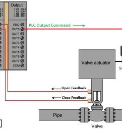 plc valve control ladder logic [ 1305 x 688 Pixel ]