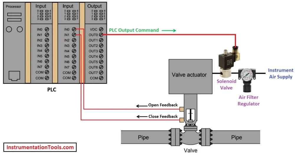 medium resolution of plc valve control ladder logic