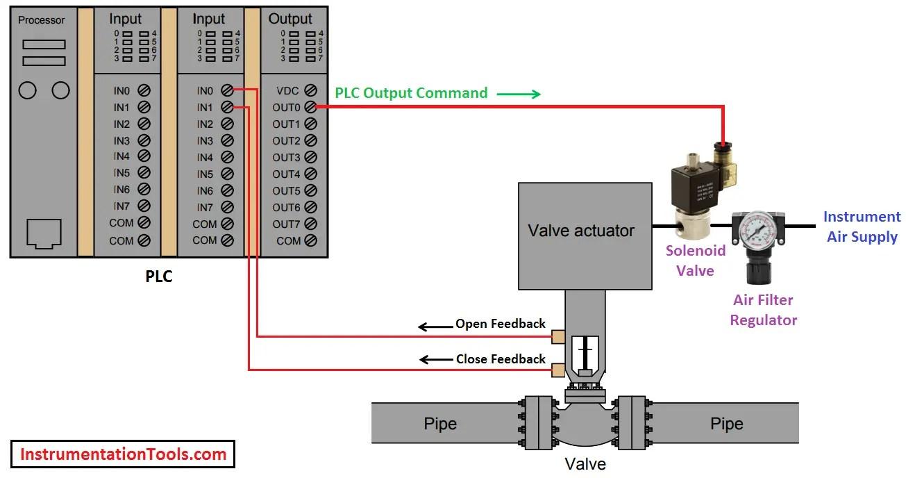 hight resolution of plc valve control ladder logic