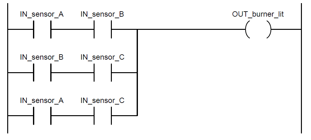 PLC Ladder Logic : Contacts and coils Instrumentation Tools