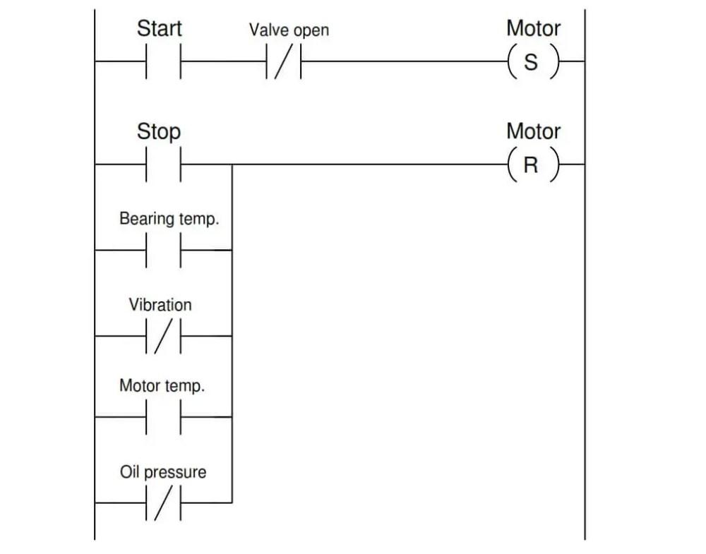 medium resolution of plc pump permissive interlocks
