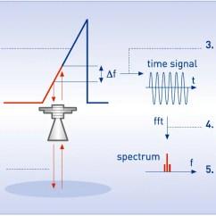 Fmcw Radar Block Diagram Mercruiser 5 7 Wiring Tdr Level Transmitters Principle Instrumentation Tools