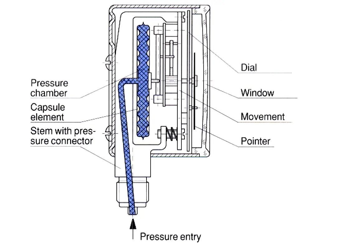 Pressure Gauges With Capsule Sensor Principle